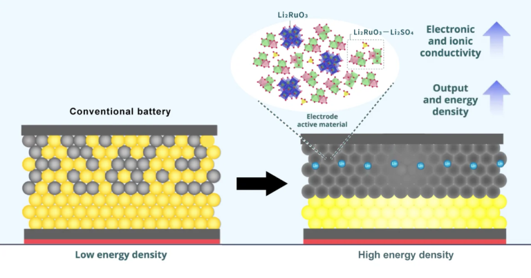 New electrode material for solid-state lithium secondary batteries improves performance