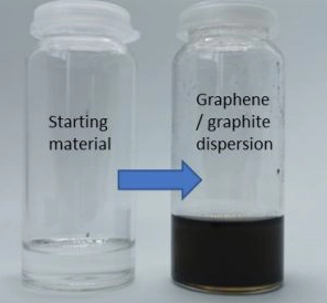 Battery materials and green hydrogen manufactured directly from petroleum feedstock