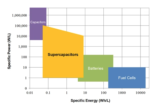 Batteries vs. ultracapacitors? The answer is both