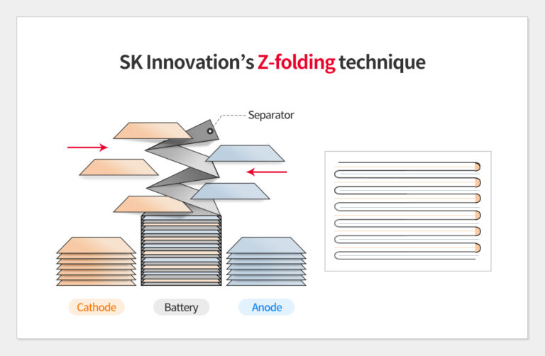 Z-folding, a technique that ensures the safety of SK Innovation's batteries